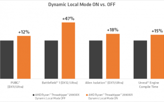 Previewing dynamic local mode for the amd ryzen threadripper wx series processors
